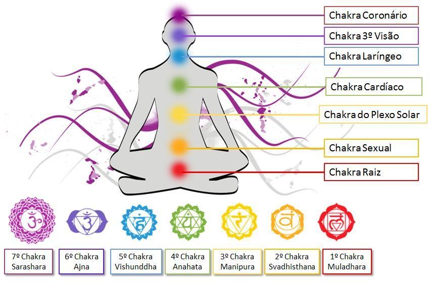 Top Os 7 Chakras do corpo, como alinhar as pedras dos chakras « | Auto  OS24