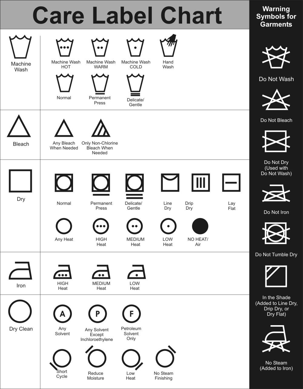 Dry Cleaning Symbols Never Knew There Were So Many Symbols Lol