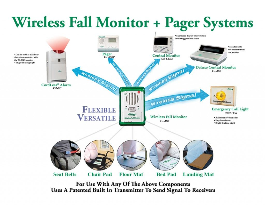 Wireless Fall Monitor and Pager System for Fall Prevention | Fall
