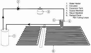 Radiant Floor Heating Alternative To Forced Air Heating Is Solar