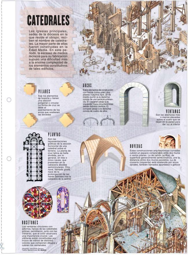 Construcción Catedrales Arquitectura Catedral Dibujo De Arquitectura Arquitectura Antigua