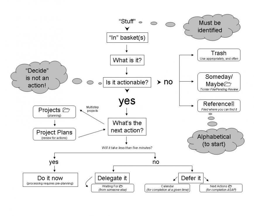 Getting Things Done Gtd Workflow Diagram Justincase