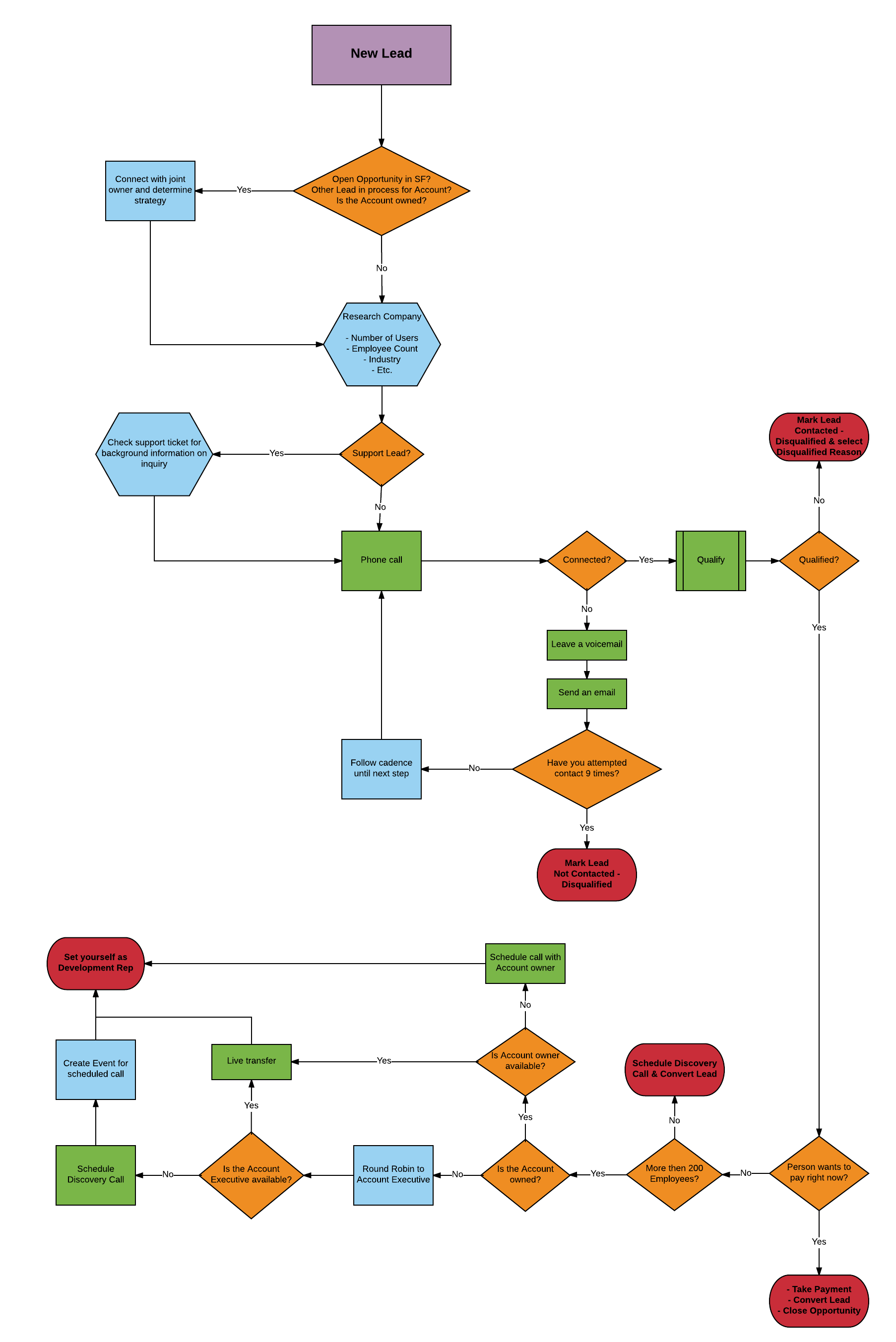 Processing leads from Salesforce and other sales diagrams | sales process  flow example