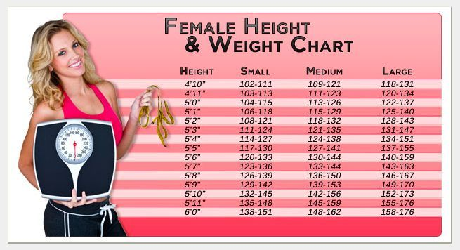 Female height healthy weight chart height weight charts - weight chart for girl