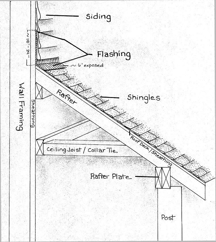 Porch Roof Framing Details Bing Images Building