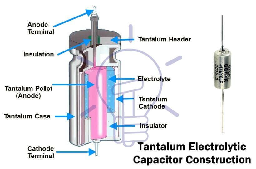 Capacitor Types Of Capacitors Fixed Variable Polar Non Polar Capacitors Variables Electrolytic Capacitor