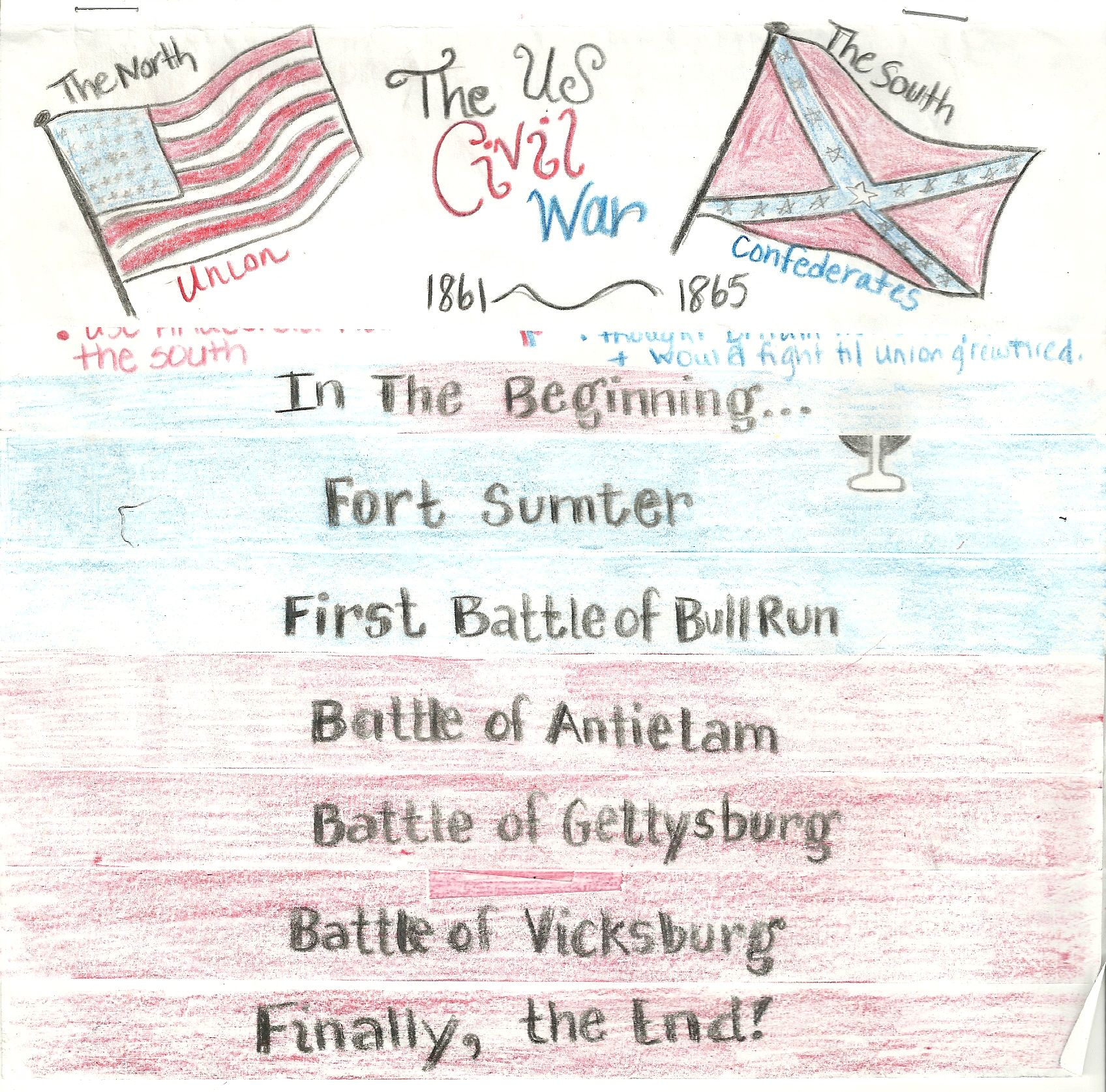 Civil War Flip Chart