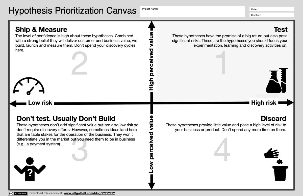 The Hypothesis Prioritization Canvas Hypothesis Business Model
