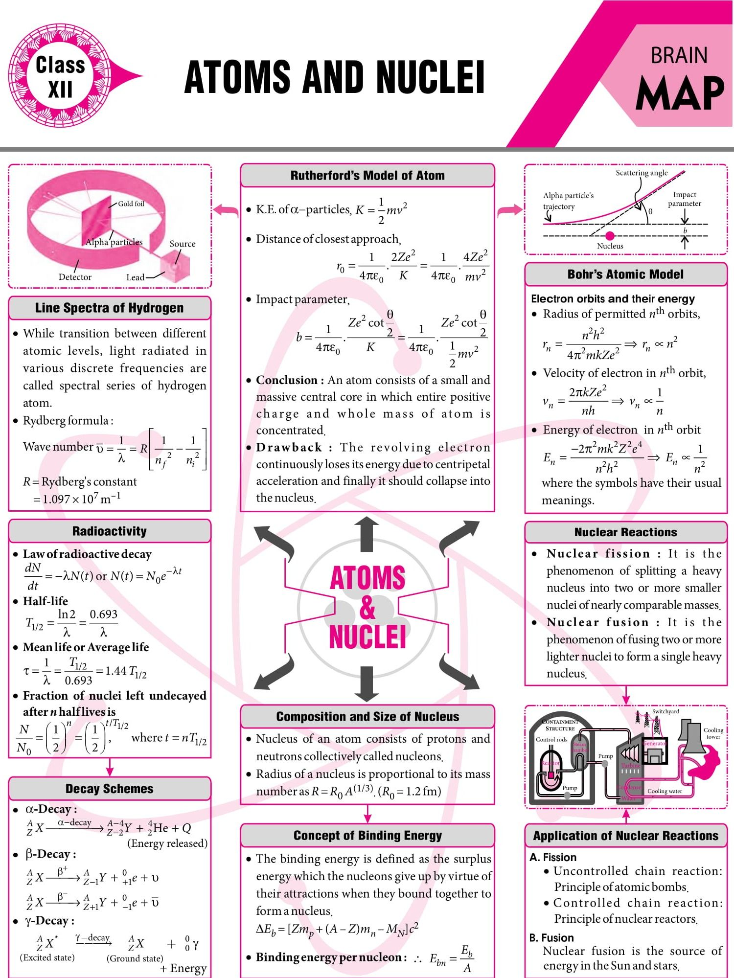 Atoms And Nuclei 2017 Vol 5 Mtg Physics For You Physics Notes Physics Lessons Physics Concepts