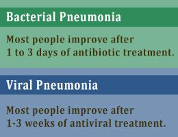 25+ best ideas about Pneumonia recovery on Pinterest | Treatment ...