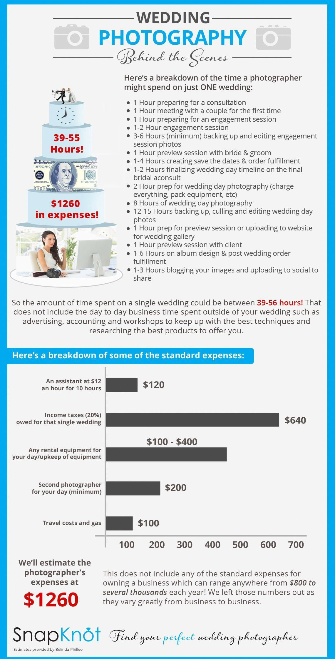 1x1 Trans The Truth Behind Pricing What Is The Average Cost Of Wedding Photograp Wedding Photographer Cost Wedding Photography Pricing Fun Wedding Photography
