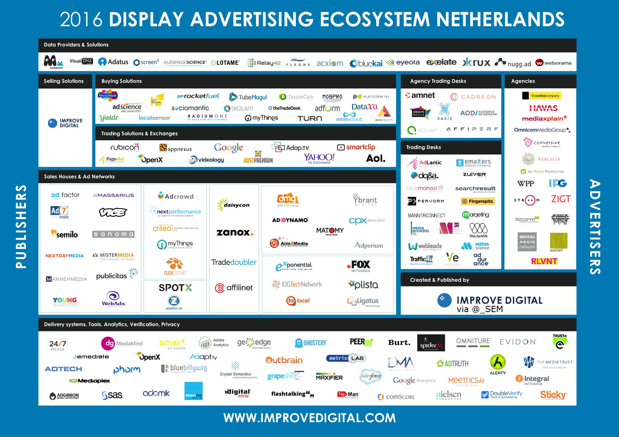 NL VIDEO DISPLAY ADVERTISING ECOSYSTEM Market Map - Digital advertising map luma 2016 us