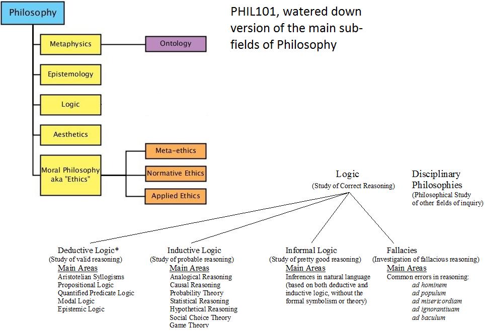 Lit Philosophy Project 1 2 Moral Philosophy Continental Philosophy Medieval Philosophy