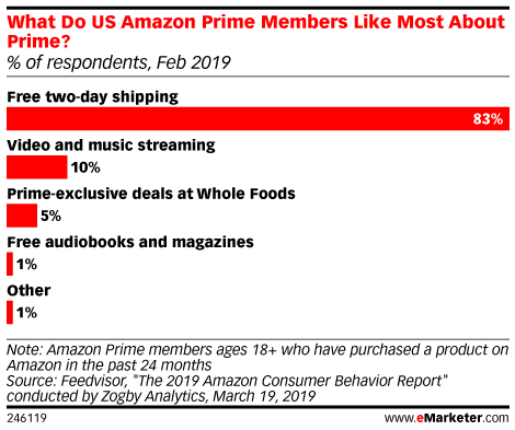 Amazon Continues To Entice Consumers With Free Shipping Even For Simple Toiletries Emarketer Trends Forecas Infographic Marketing Paying Bills Data Science