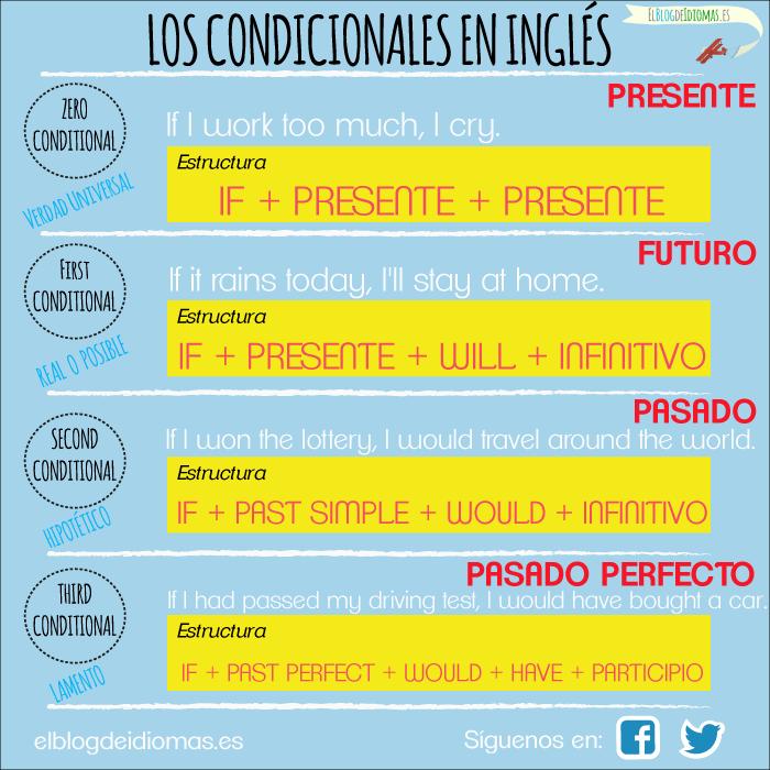 Los Condicionales Tiempos Ingles Cosas De Ingles Y