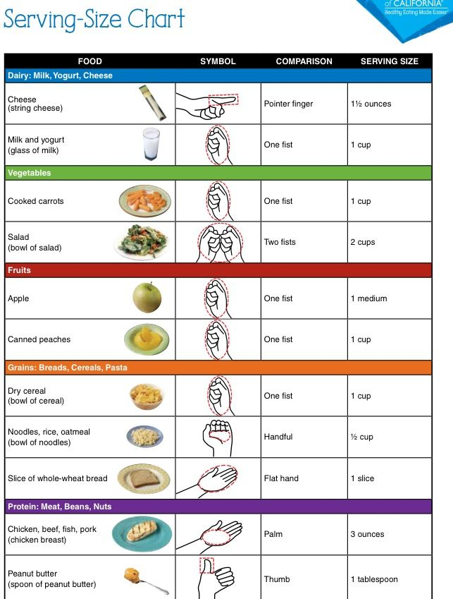 Portion control chart portion control in 2018 pinterest