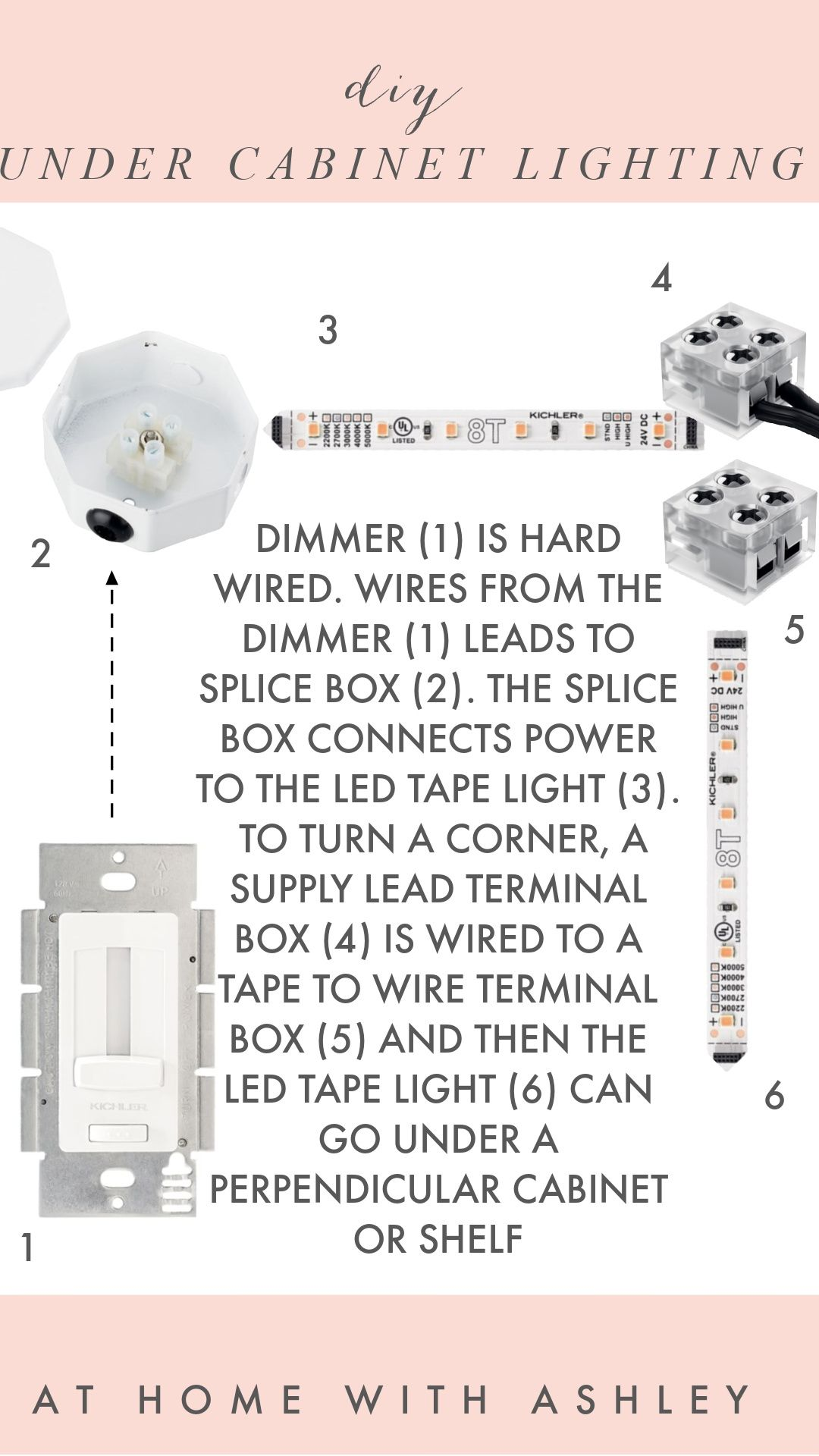 Diy Under Cabinet Lighting In 2021 Under Cabinet Lighting Cabinet Lighting Led Tape Lighting