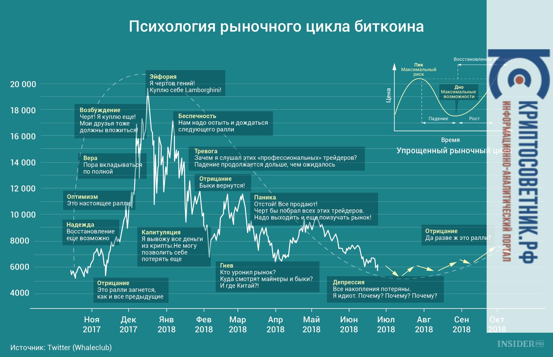 График дня  Психология рыночного цикла биткоина Вам наверняка знаком график  психологии рыночного цикла. И b21ccbf19c9