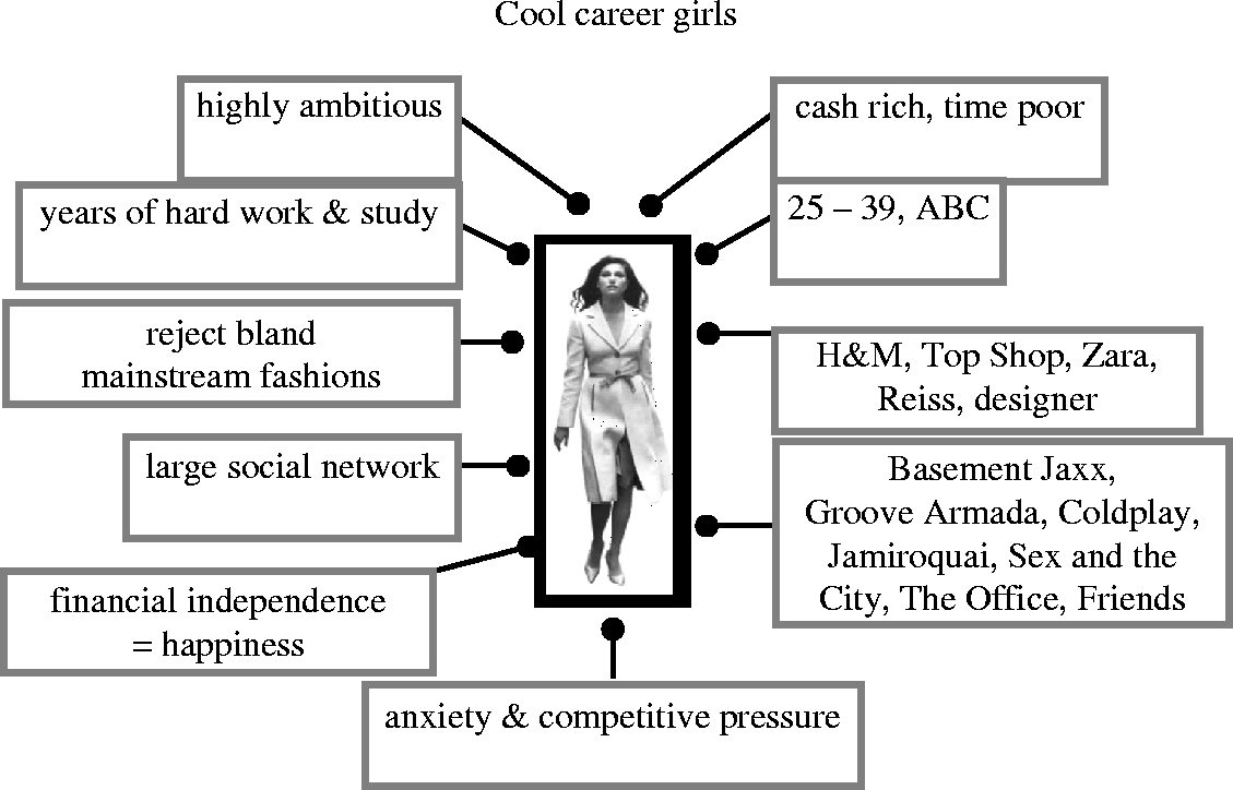 Cool Career Girl Consumer Profile  Culture Maps