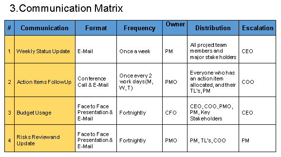 Communication Plan Template  Ppm