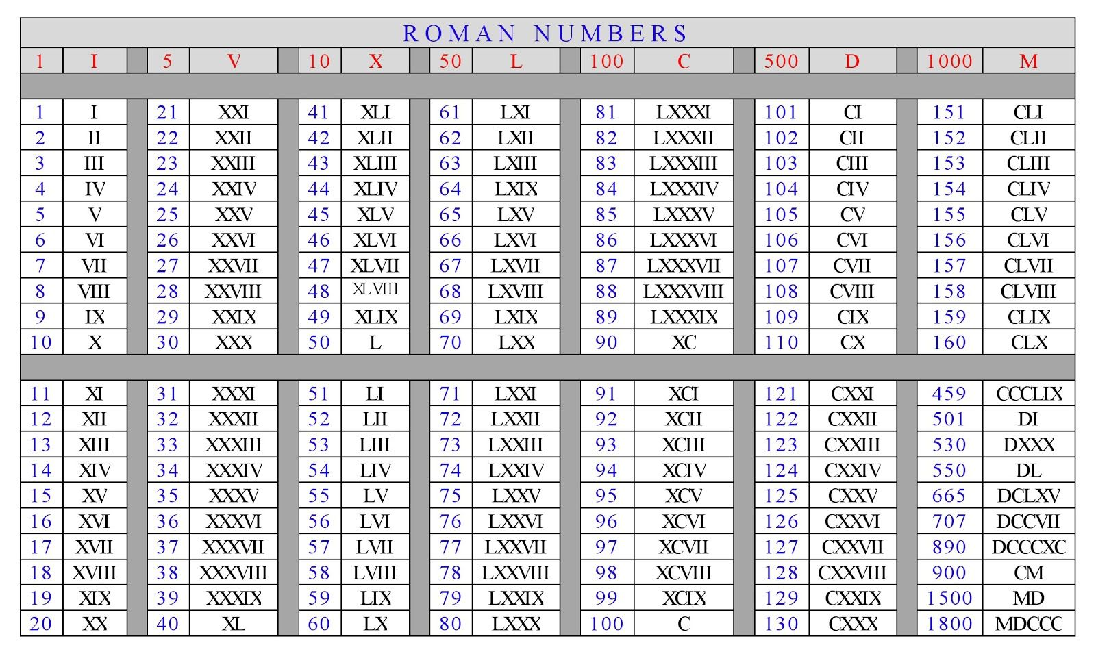 Worksheet Roman Numerals Printable  Images About Roman