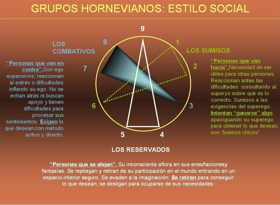RESUMEN TIPOS HORNEVIANOS Y ARMÓNICOS Eneagrama, Resumen