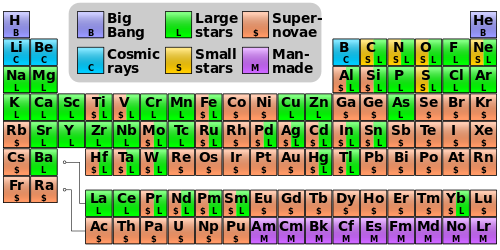 Abundance of the chemical elements wikipedia the free nucleosynthesis periodic table abundance of the chemical elements wikipedia the free encyclopedia urtaz Gallery