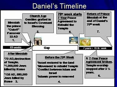 Image result for revelation timeline chart pdf bible notes end times israel history also scripture post rh pinterest