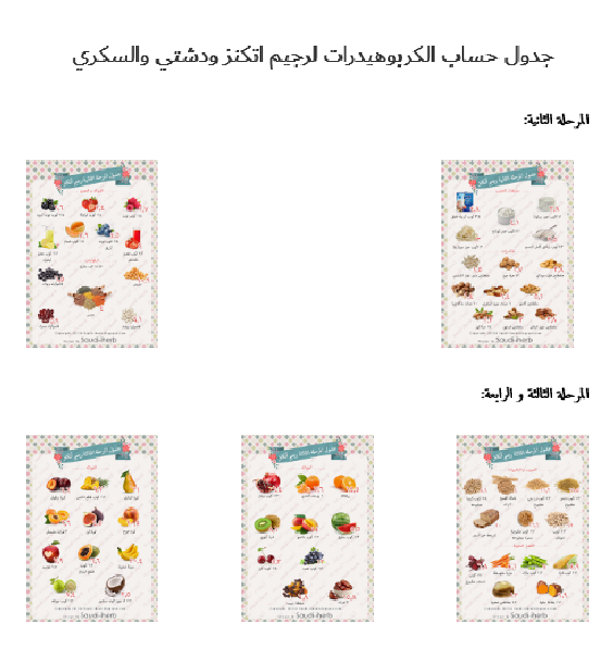 Steps 2 3 4 Of Atkins Carbohydrates Chart Count In Arabic Carbohydrates Chart Healthy Diet Recipes Atkins Diet
