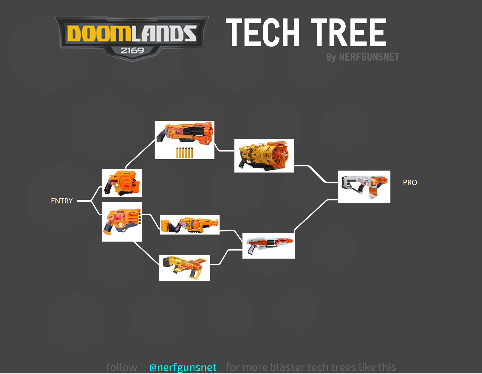 Doomlands 2169 Series Is A Lineup Of Post Apocalyptic Sci Fi Styled