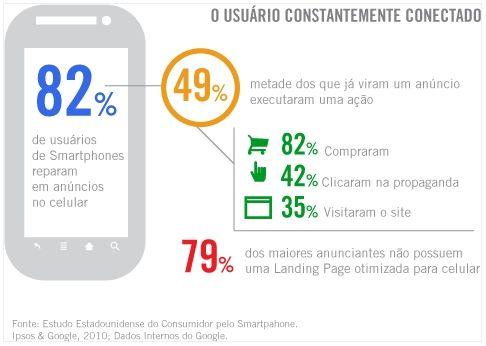 Gráfico aponta quantos usuários de smartphones visualizam anúncios mobile. Já pensou nisso? #publicidade #mobilemarketing