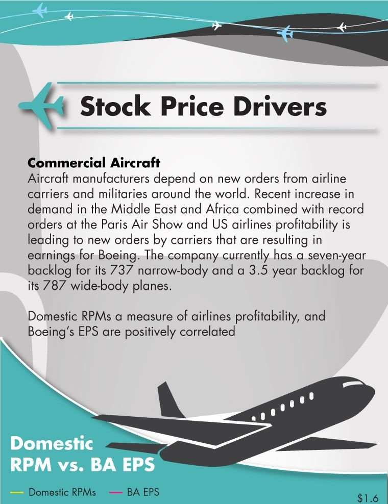 Boeing Stock Quote Endearing Stock Price Drivers  Boeing  Pinterest  Stock Prices