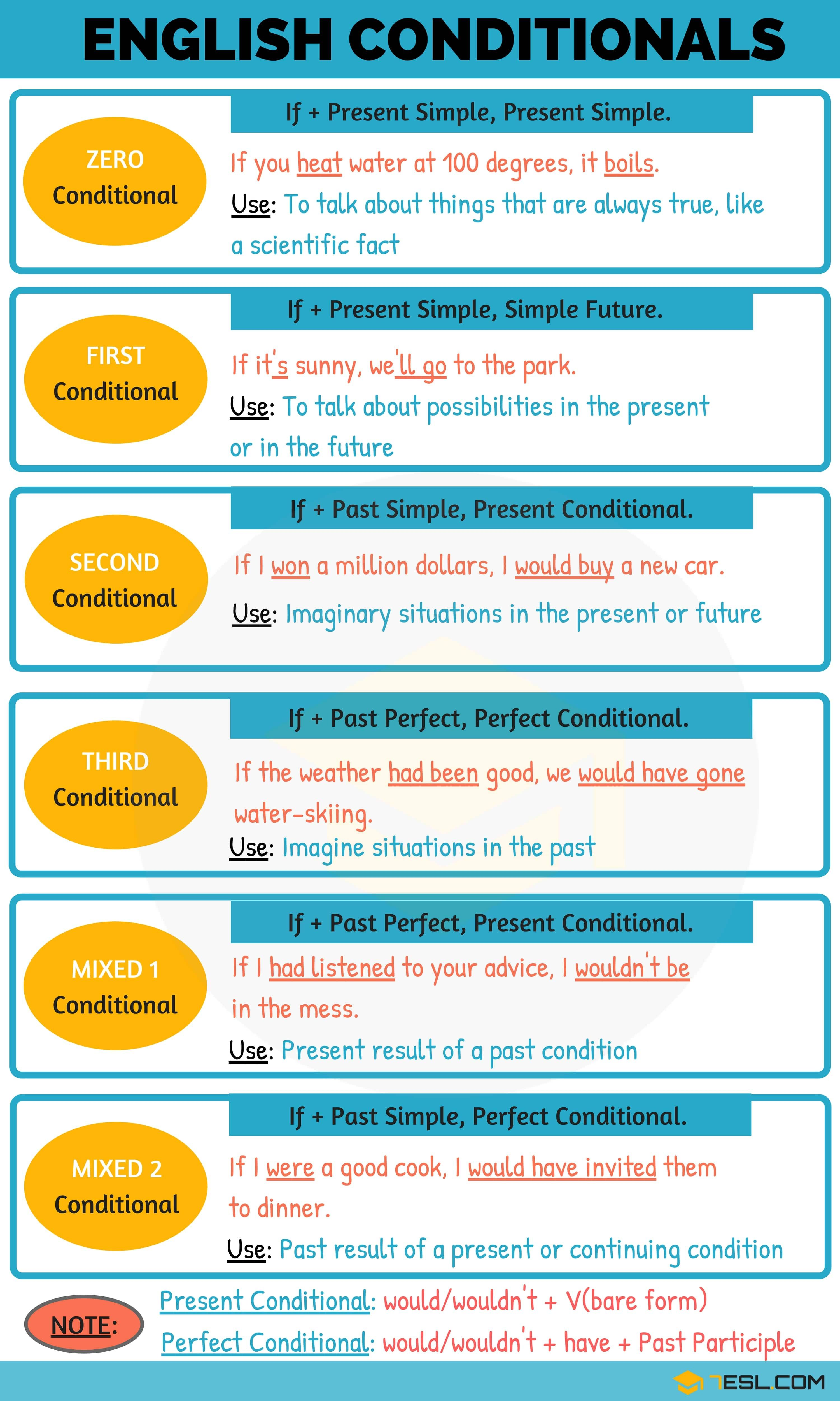 Conditionals 04 Types Of Conditional Sentences