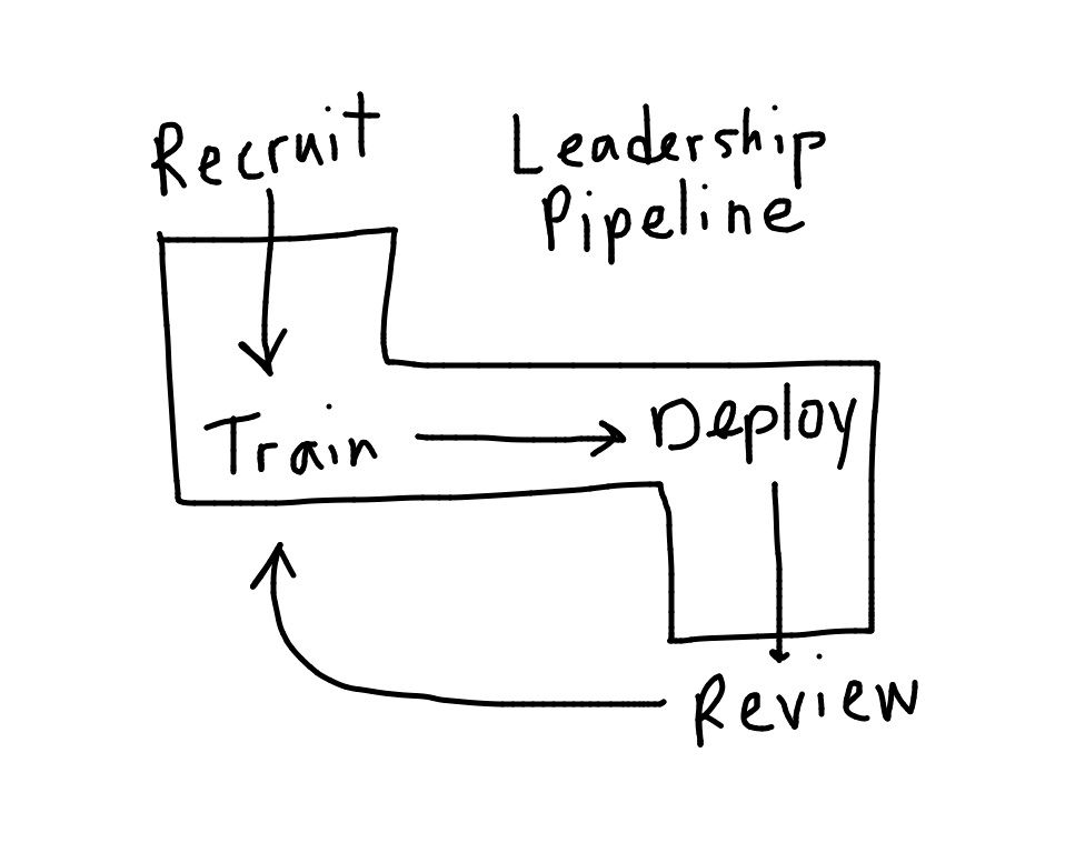 Leadership Pipeline How Are Leaders Made Leadership Leadership Development Leader