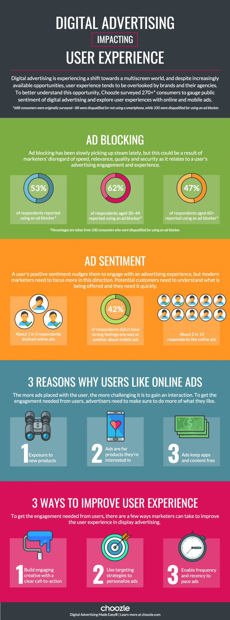Digital Advertising Impacting User Experience