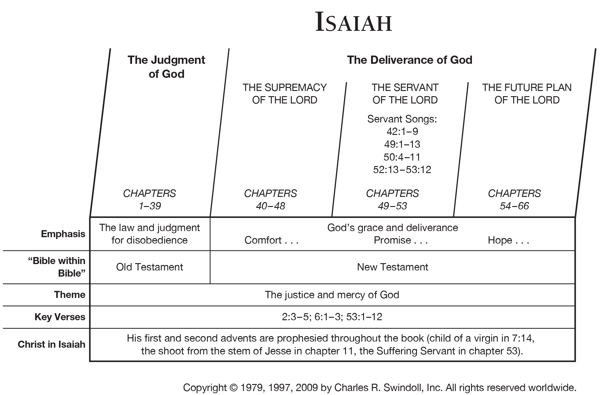 Book Of Isaiah Overview