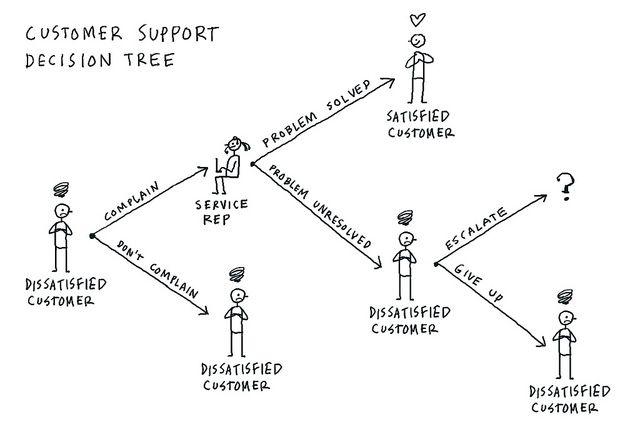 Dave Gray | Visual Thinking | Decision tree, Customer