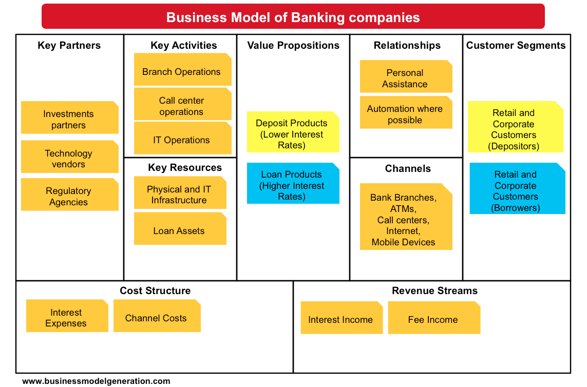 Understanding Banking Business Model References