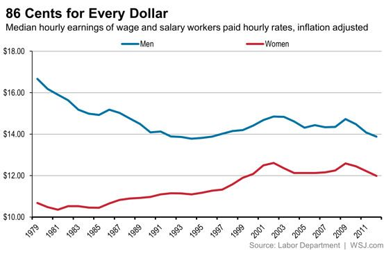 Is The Gender Pay Gap Closing Or Has Progress Stalled Ciencias Sociales Socialismo Ciencia