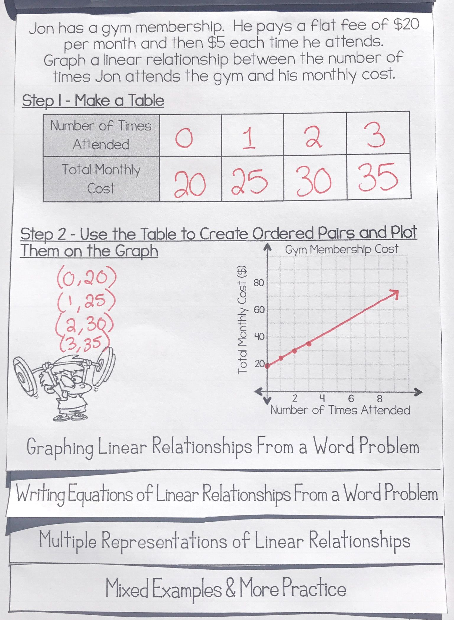 Writing Graphing Linear Equations in the Form y mxb Flip Book – Linear Tables Worksheet