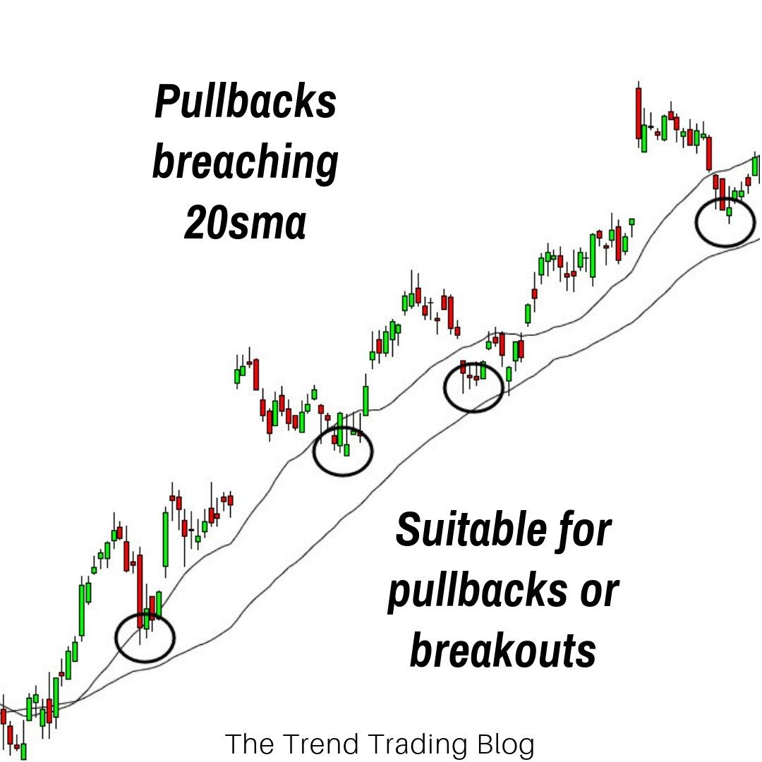 How To Trade Breakouts Pullbacks Trend Trading Trading Quotes