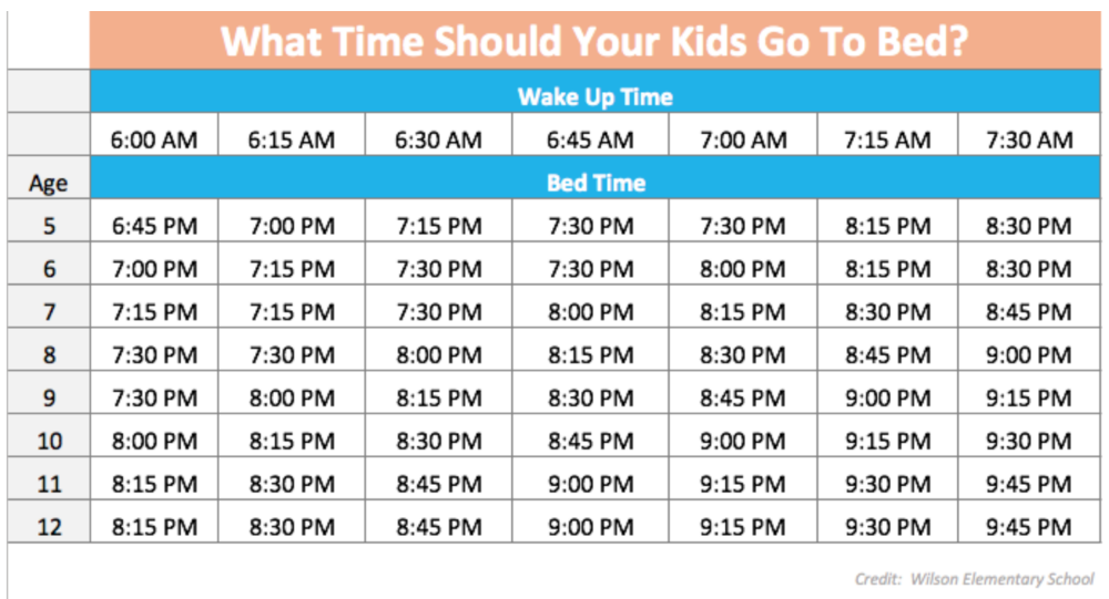 What Time Should Your Children Go To Bed Kids Bedtime Charts
