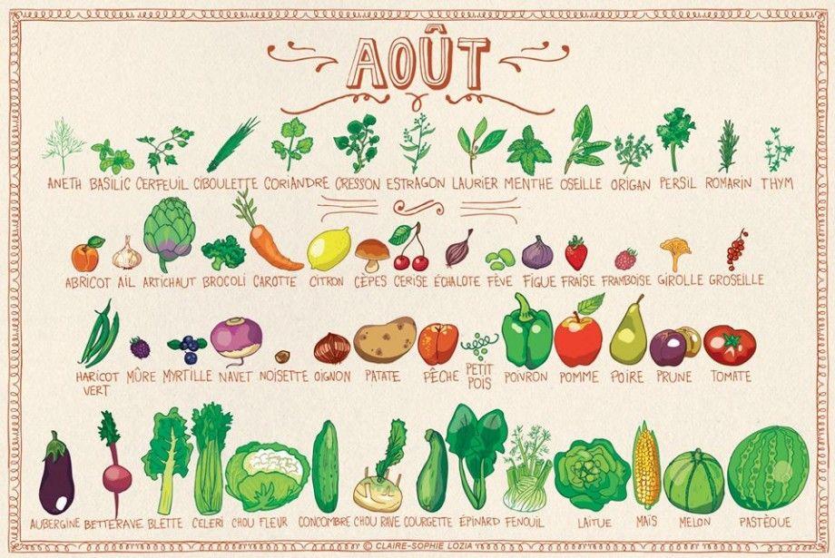 Le calendrier des fruits & légumes d'Août | Calendrier fruits et ...