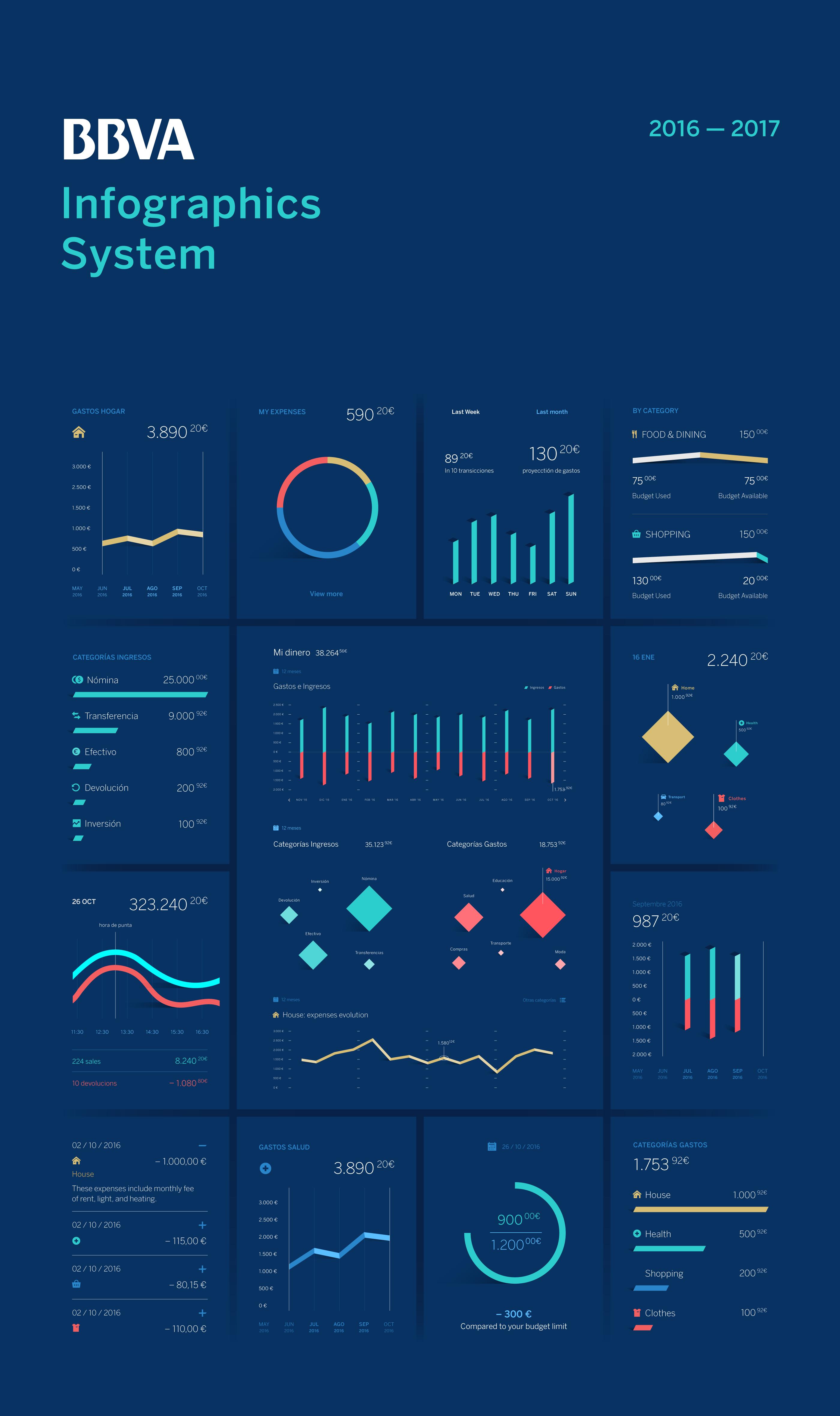 Infographics Ui Design Et Web Design: BBVA Infographic System (With Images)