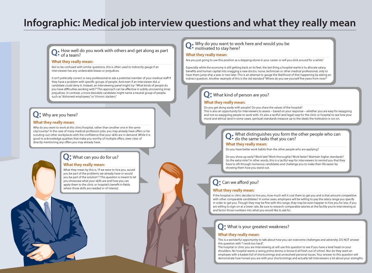 Infographic Medical Job Interview Questions And What They