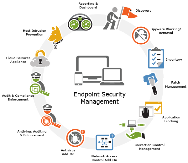 Endpoint Security Management Is A Strategy Based Method