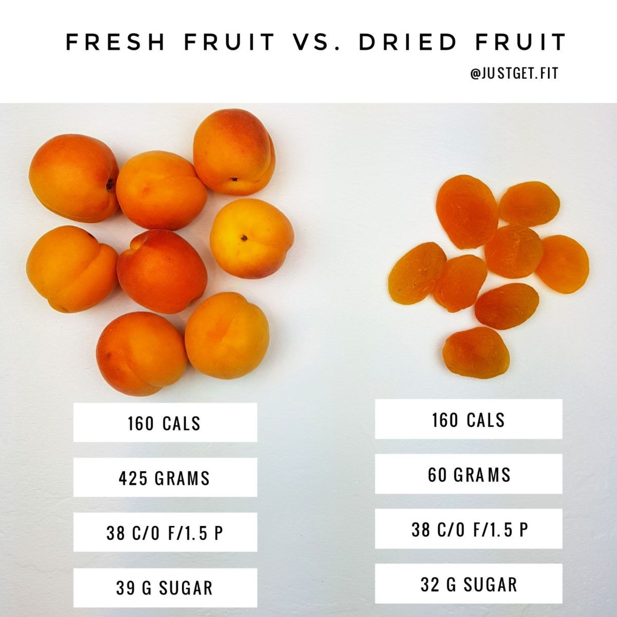 Fresh Fruit Vs Dried Fruit The Problem With Dried Fruit Is A Serving Size Is Never Really Enoug Carrots Nutrition Fruit Serving Size Calories In Strawberries