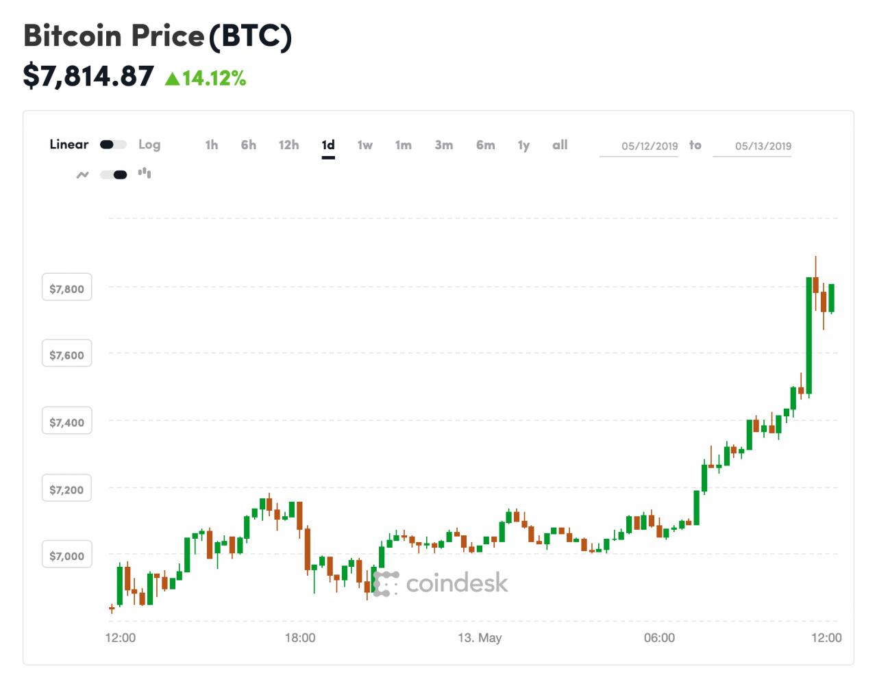 auto crypto trader
