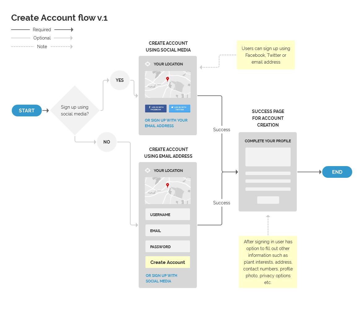 Create Account Flow User Flow Social Media Success Create Account