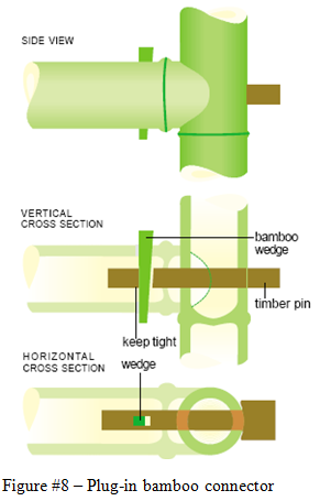 Bamboo Connection Bamboo Pinterest Joinery Bamboo